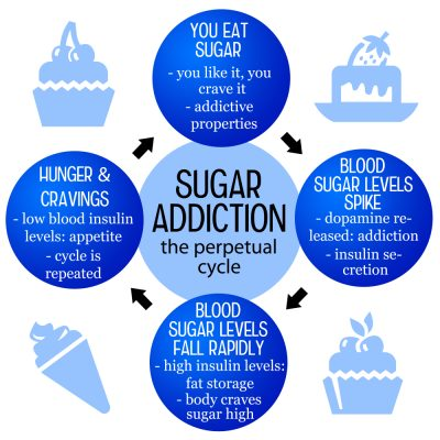 Sugar is an Addictive Substance: Learn How to Manage